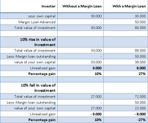 margin loan & Kaldırac_v2