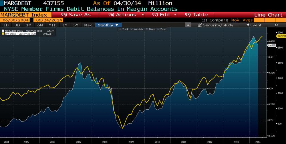 S&P 500, MARGIN DEBT, KALDIRAÇ ve OLASI 2015 KRİZİ (3/4)