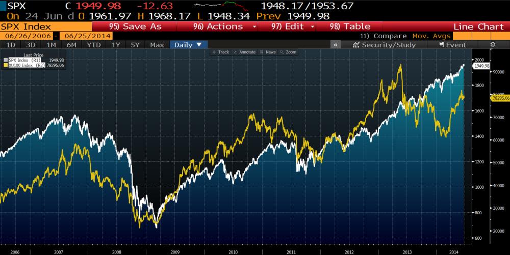 S&P 500, MARGIN DEBT, KALDIRAÇ ve OLASI 2015 KRİZİ (4/4)