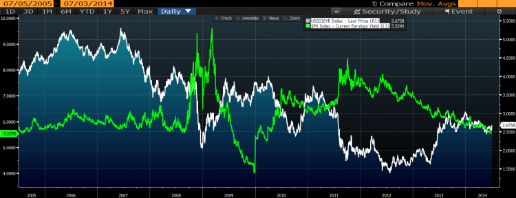 10y yield vs earning yield