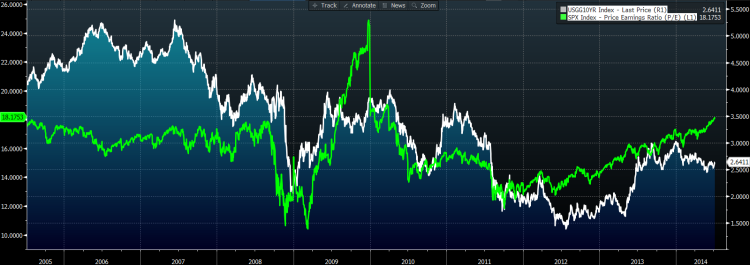 PE vs 10y treasury