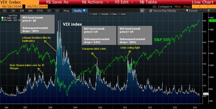 vix vs spx